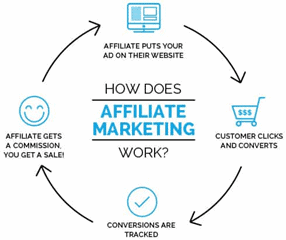 affiliate management secrets